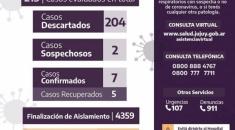 Jujuy suma 7 casos positivos de Coronavirus y tiene 2 casos más en estudio